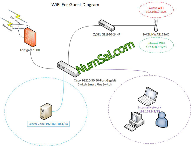 WiFi Diagram 2 02 2561 01